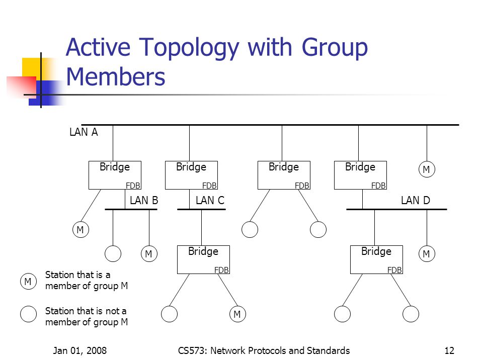 Jan 01, 2008CS573: Network Protocols and Standards12 Active Topology with Group Members Bridge FDB Bridge FDB Bridge FDB M M Bridge FDB Bridge FDB M Bridge FDB M M LAN A LAN CLAN BLAN D Station that is a member of group M M Station that is not a member of group M