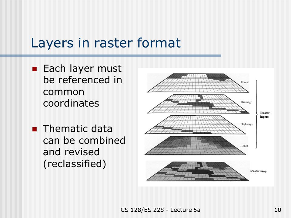 CS 128/ES Lecture 5a10 Layers in raster format Each layer must be referenced in common coordinates Thematic data can be combined and revised (reclassified)