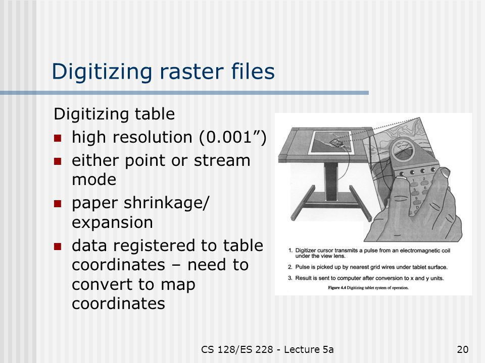 CS 128/ES Lecture 5a20 Digitizing raster files Digitizing table high resolution (0.001 ) either point or stream mode paper shrinkage/ expansion data registered to table coordinates – need to convert to map coordinates