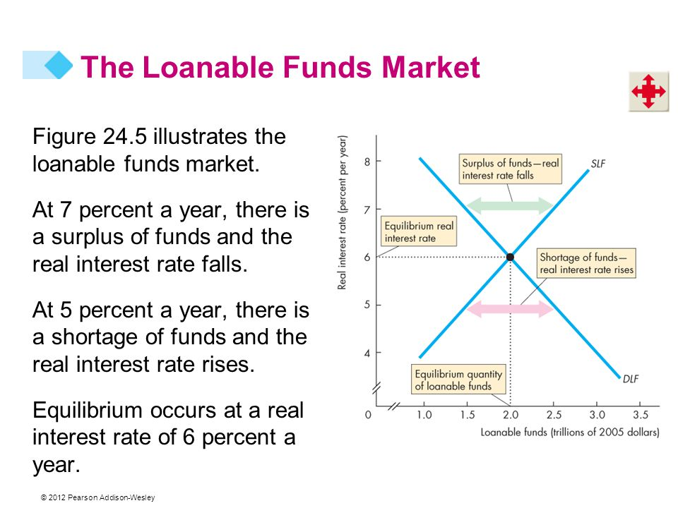 © 2012 Pearson Addison-Wesley Figure 24.5 illustrates the loanable funds market.