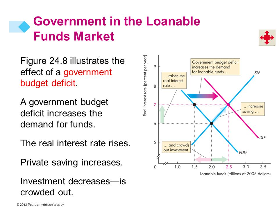 Figure 24.8 illustrates the effect of a government budget deficit.