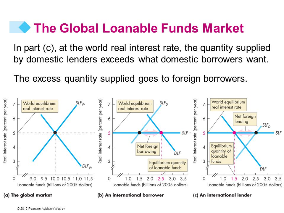 © 2012 Pearson Addison-Wesley In part (c), at the world real interest rate, the quantity supplied by domestic lenders exceeds what domestic borrowers want.
