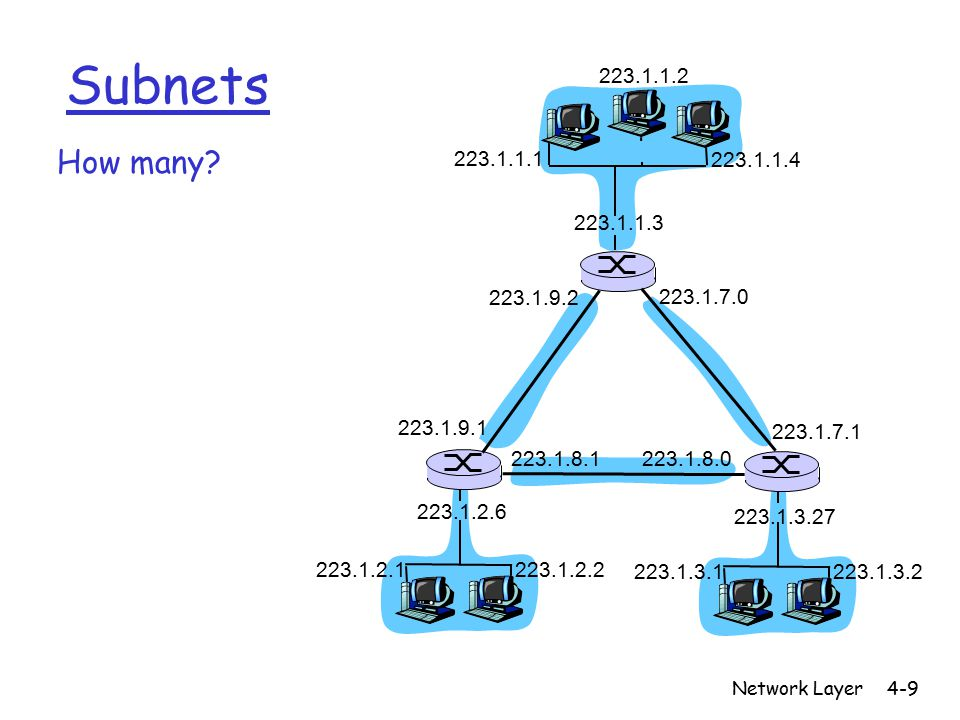 Network Layer4-9 Subnets How many.
