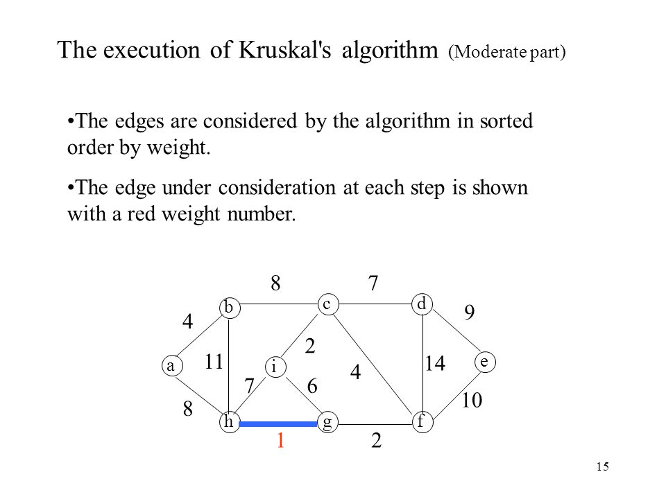 15 a b h cd e fg i The execution of Kruskal s algorithm (Moderate part) The edges are considered by the algorithm in sorted order by weight.