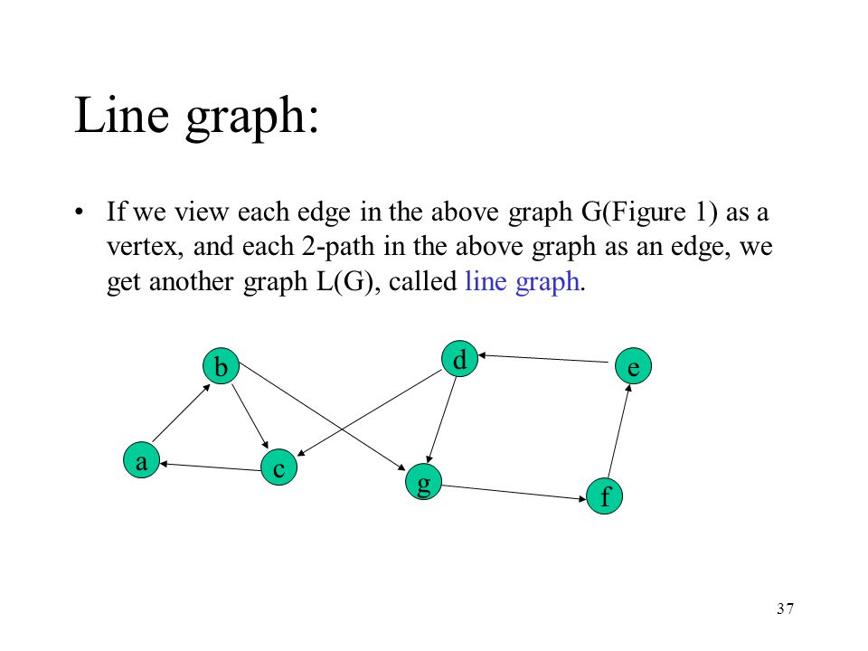 37 Line graph: If we view each edge in the above graph G(Figure 1) as a vertex, and each 2-path in the above graph as an edge, we get another graph L(G), called line graph.