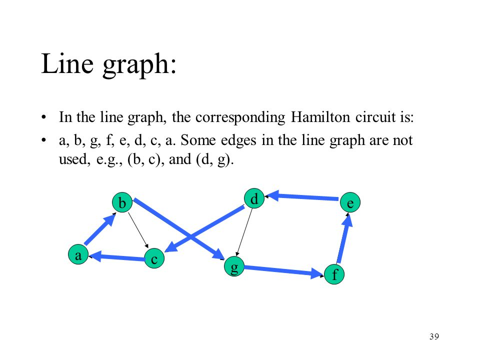 39 Line graph: In the line graph, the corresponding Hamilton circuit is: a, b, g, f, e, d, c, a.