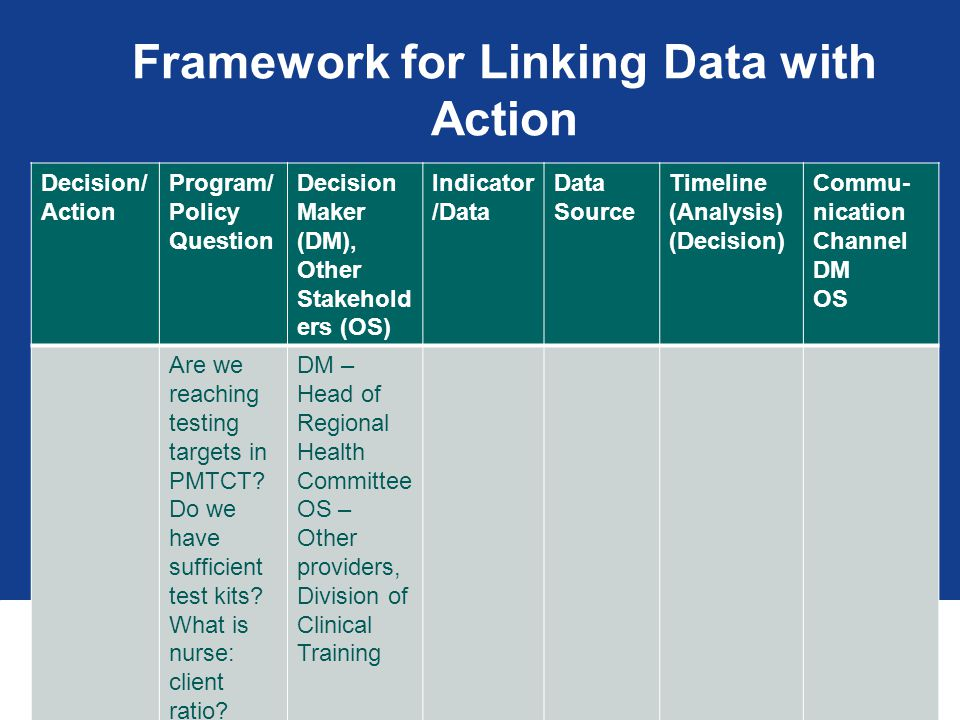 Framework for Linking Data with Action Decision/ Action Program/ Policy Question Decision Maker (DM), Other Stakehold ers (OS) Indicator /Data Data Source Timeline (Analysis) (Decision) Commu- nication Channel DM OS Are we reaching testing targets in PMTCT.