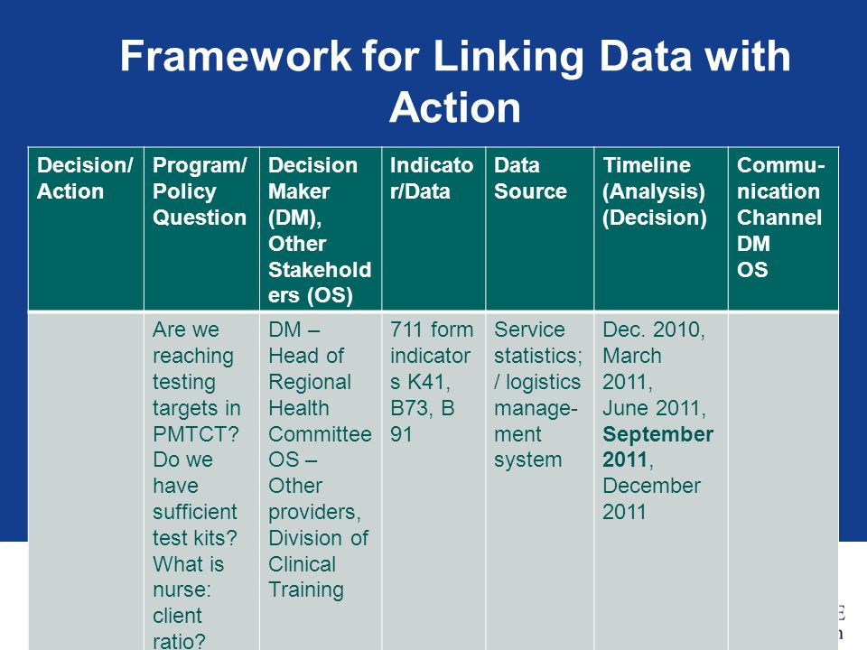 Framework for Linking Data with Action Decision/ Action Program/ Policy Question Decision Maker (DM), Other Stakehold ers (OS) Indicato r/Data Data Source Timeline (Analysis) (Decision) Commu- nication Channel DM OS Are we reaching testing targets in PMTCT.
