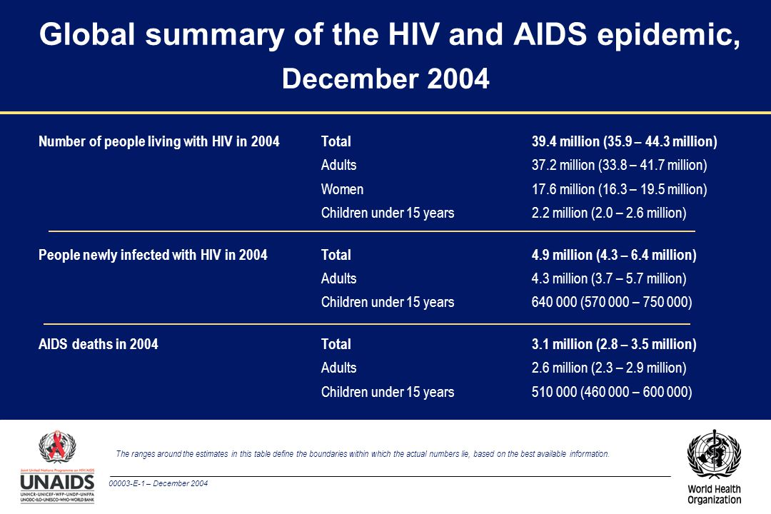 00003-E-1 – December 2004 Global summary of the HIV and AIDS epidemic, December 2004 The ranges around the estimates in this table define the boundaries within which the actual numbers lie, based on the best available information.