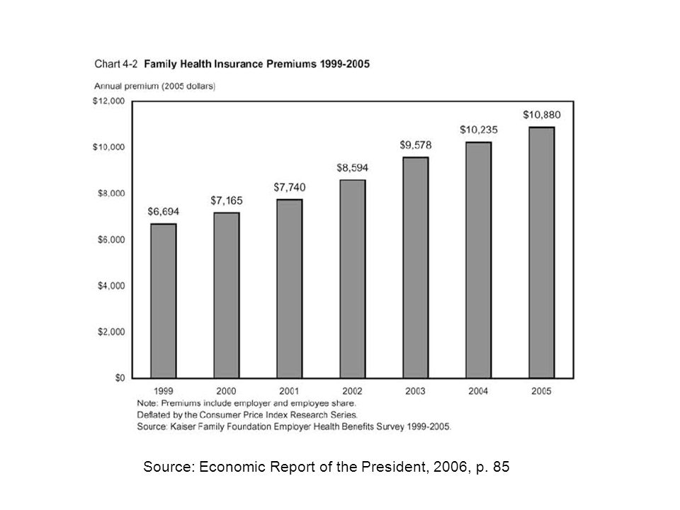 Source: Economic Report of the President, 2006, p. 85