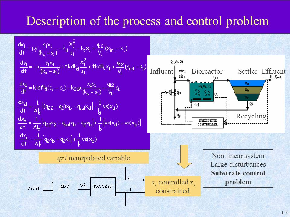 15 Description of the process and control problem EffluentSettlerBioreactor Influent Recycling Non linear system Large disturbances Substrate control problem qr1 manipulated variable s 1 controlled x 1 constrained