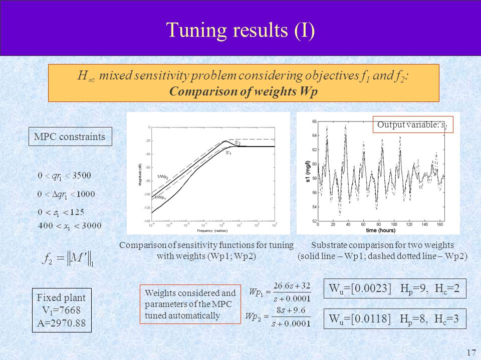 17 Tuning results (I) Weights considered and parameters of the MPC tuned automatically Substrate comparison for two weights (solid line – Wp1; dashed dotted line – Wp2) MPC constraints W u =[0.0023] H p =9, H c =2 Comparison of sensitivity functions for tuning with weights (Wp1; Wp2) W u =[0.0118] H p =8, H c =3 Fixed plant V 1 =7668 A= H  mixed sensitivity problem considering objectives f 1 and f 2 : Comparison of weights Wp Output variable: s 1