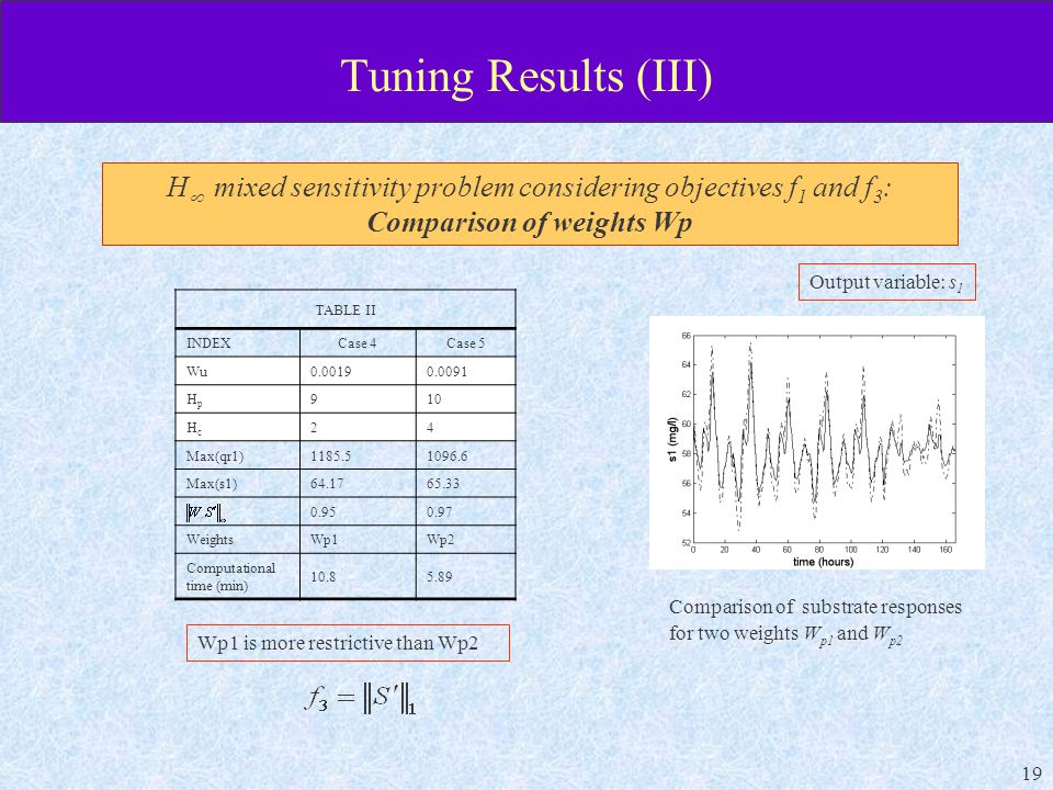 19 Tuning Results (III) H  mixed sensitivity problem considering objectives f 1 and f 3 : Comparison of weights Wp TABLE II INDEXCase 4Case 5 Wu HpHp 910 HcHc 24 Max(qr1) Max(s1) WeightsWp1Wp2 Computational time (min) Comparison of substrate responses for two weights W p1 and W p2 Output variable: s 1 Wp1 is more restrictive than Wp2