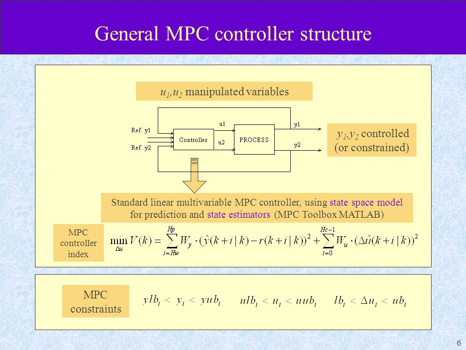 6 General MPC controller structure y 1,y 2 controlled (or constrained) u 1,u 2 manipulated variables Standard linear multivariable MPC controller, using state space model for prediction and state estimators (MPC Toolbox MATLAB) MPC controller index MPC constraints