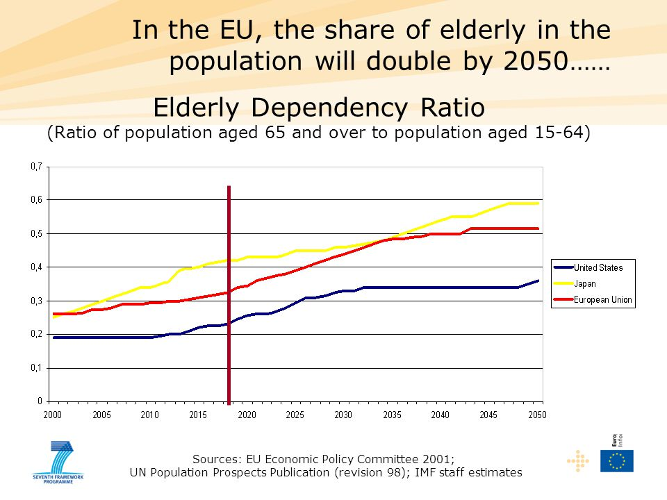 In the EU, the share of elderly in the population will double by 2050…… Elderly Dependency Ratio (Ratio of population aged 65 and over to population aged 15-64) Sources: EU Economic Policy Committee 2001; UN Population Prospects Publication (revision 98); IMF staff estimates