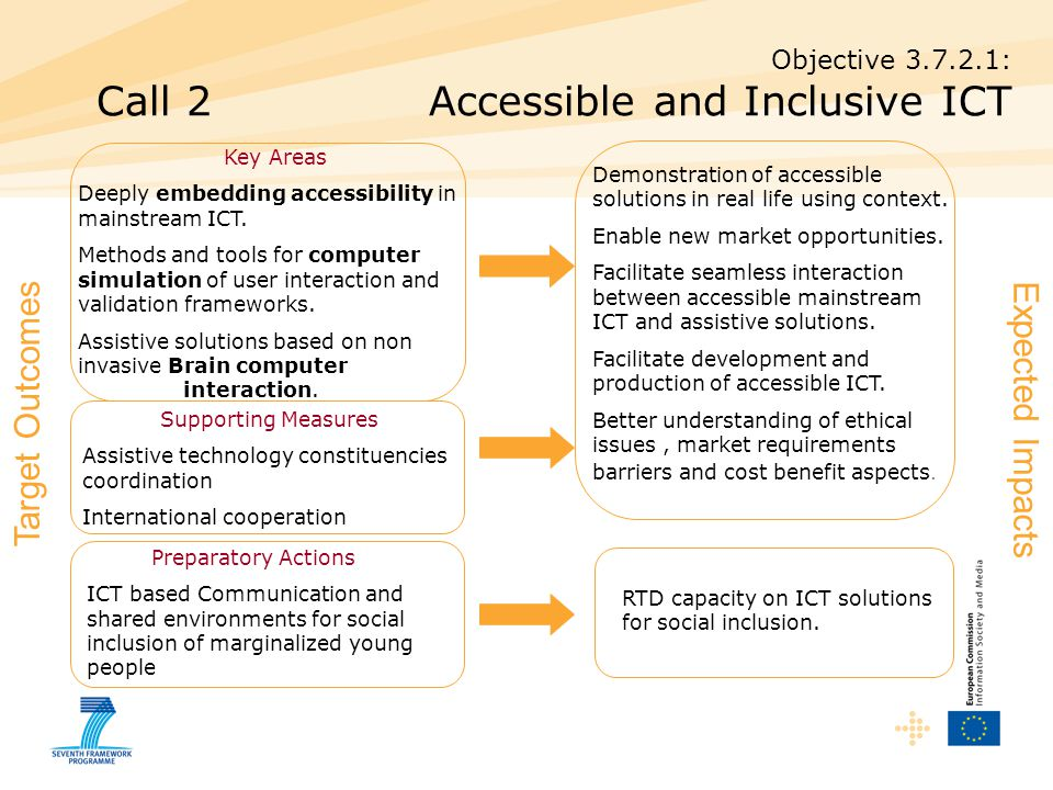 Objective : Call 2 Accessible and Inclusive ICT Key Areas Deeply embedding accessibility in mainstream ICT.