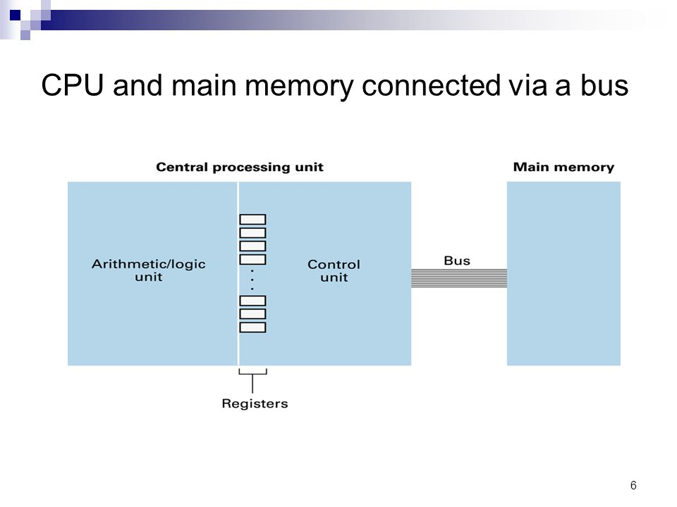 6 CPU and main memory connected via a bus