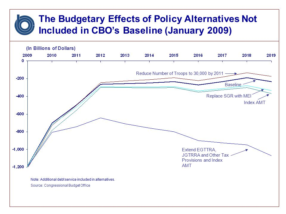 The Budgetary Effects of Policy Alternatives Not Included in CBO's Baseline (January 2009) (In Billions of Dollars) Baseline Reduce Number of Troops to 30,000 by 2011 Source: Congressional Budget Office Note: Additional debt service included in alternatives.