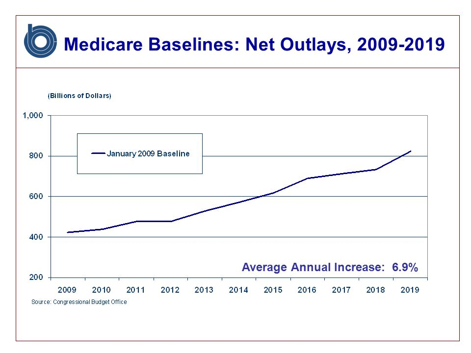 Medicare Baselines: Net Outlays, Average Annual Increase: 6.9%