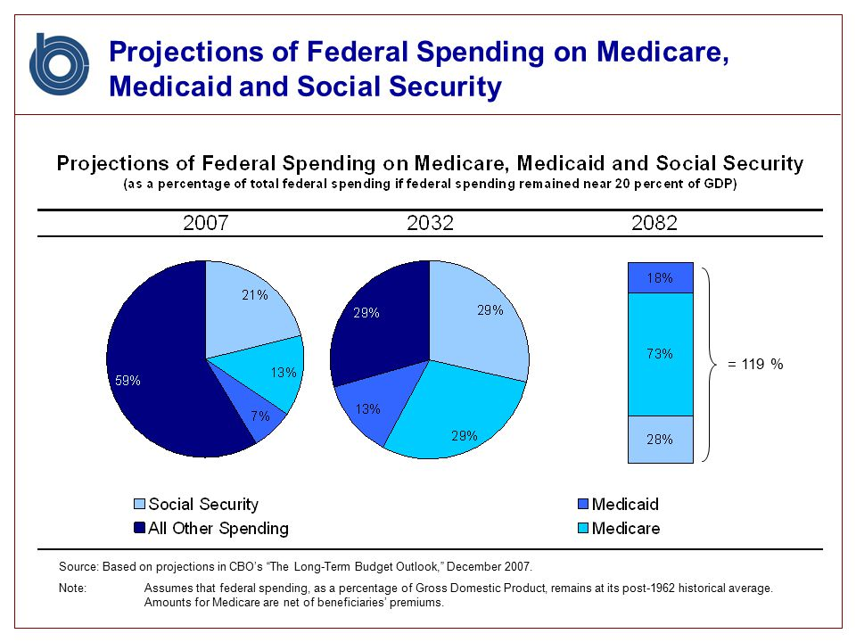 Projections of Federal Spending on Medicare, Medicaid and Social Security Source: Based on projections in CBO's The Long-Term Budget Outlook, December 2007.