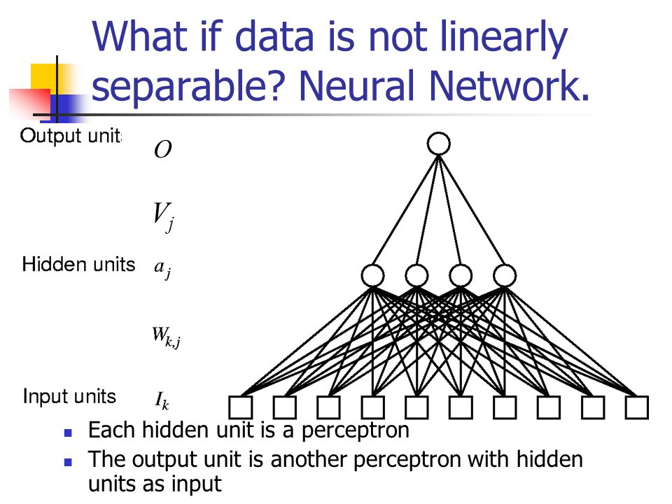 What if data is not linearly separable. Neural Network.
