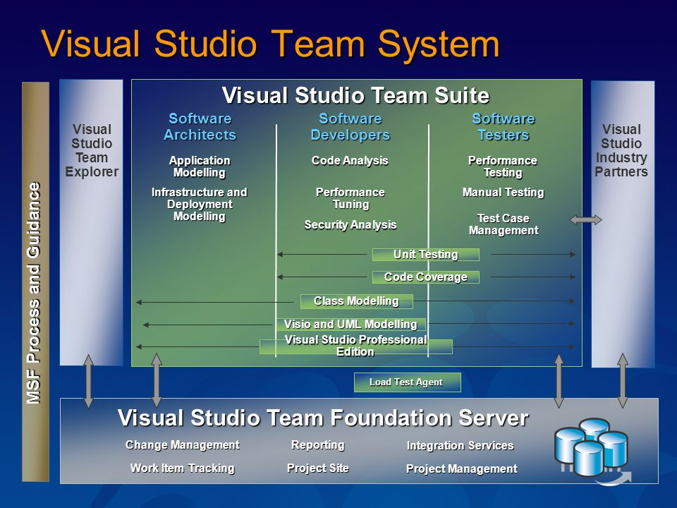 Visual Studio Team System Visual Studio Team Suite MSF Process and Guidance Visual Studio Team Foundation Server Visual Studio Industry Partners Software Architects Software Developers Software Testers Visual Studio Team Explorer Application Modelling Infrastructure and Deployment Modelling Code Analysis Performance Tuning Security Analysis Performance Testing Manual Testing Test Case Management Visual Studio Professional Edition Change Management Work Item Tracking Reporting Project Site Integration Services Project Management Load Test Agent Visio and UML Modelling Class Modelling Unit Testing Code Coverage