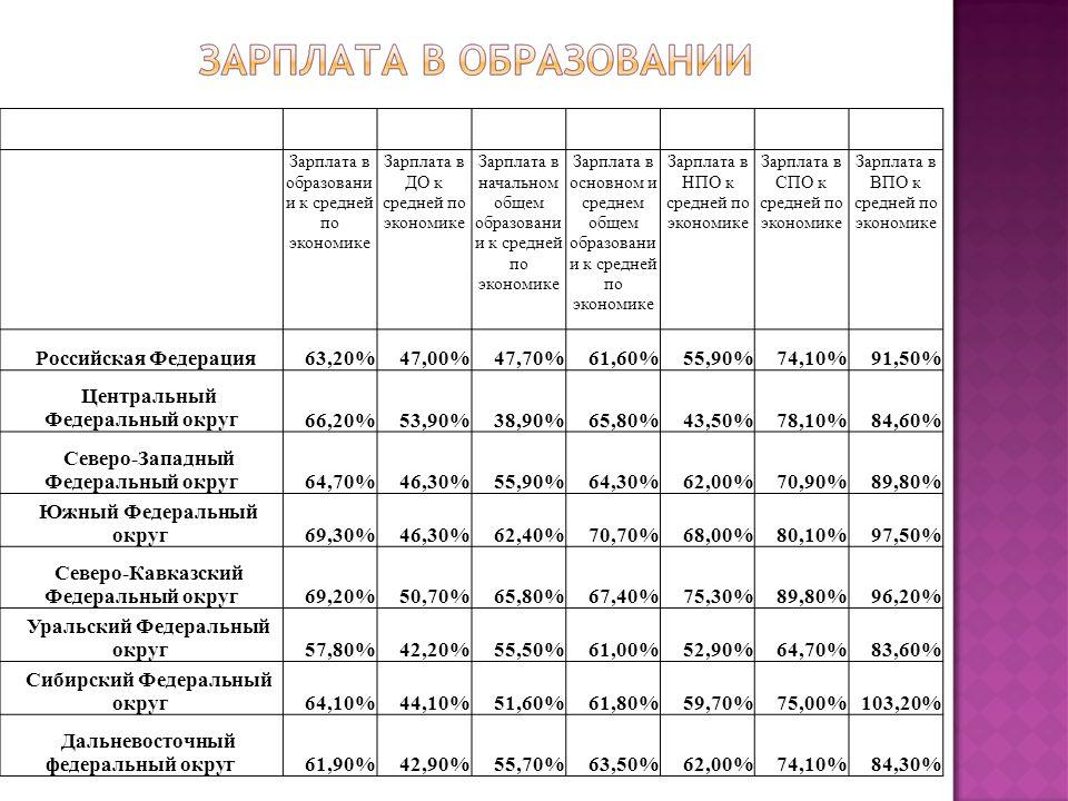 Зарплата в образовани и к средней по экономике Зарплата в ДО к средней по экономике Зарплата в начальном общем образовани и к средней по экономике Зарплата в основном и среднем общем образовани и к средней по экономике Зарплата в НПО к средней по экономике Зарплата в СПО к средней по экономике Зарплата в ВПО к средней по экономике Российская Федерация63,20%47,00%47,70%61,60%55,90%74,10%91,50% Центральный Федеральный округ66,20%53,90%38,90%65,80%43,50%78,10%84,60% Северо-Западный Федеральный округ64,70%46,30%55,90%64,30%62,00%70,90%89,80% Южный Федеральный округ69,30%46,30%62,40%70,70%68,00%80,10%97,50% Северо-Кавказский Федеральный округ69,20%50,70%65,80%67,40%75,30%89,80%96,20% Уральский Федеральный округ57,80%42,20%55,50%61,00%52,90%64,70%83,60% Сибирский Федеральный округ64,10%44,10%51,60%61,80%59,70%75,00%103,20% Дальневосточный федеральный округ61,90%42,90%55,70%63,50%62,00%74,10%84,30%