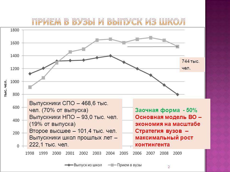 744 тыс. чел. Выпускники СПО – 468,6 тыс. чел. (70% от выпуска) Выпускники НПО – 93,0 тыс.