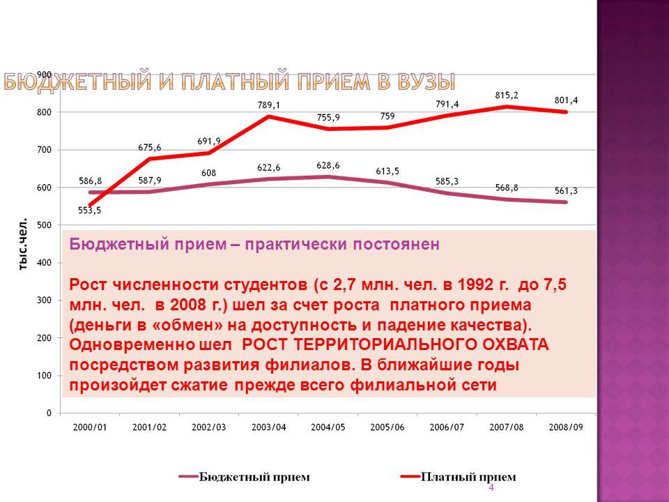 Бюджетный прием – практически постоянен Рост численности студентов (с 2,7 млн.