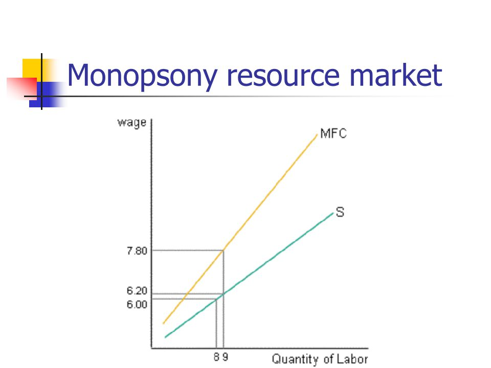 Monopsony resource market