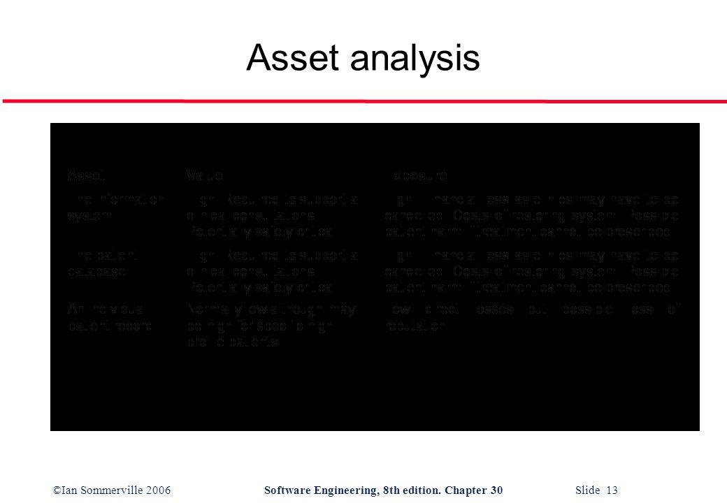 ©Ian Sommerville 2006Software Engineering, 8th edition. Chapter 30 Slide 13 Asset analysis