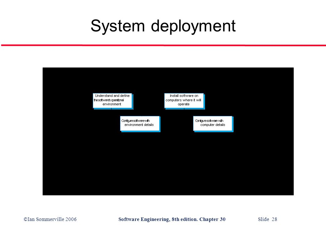 ©Ian Sommerville 2006Software Engineering, 8th edition. Chapter 30 Slide 28 System deployment