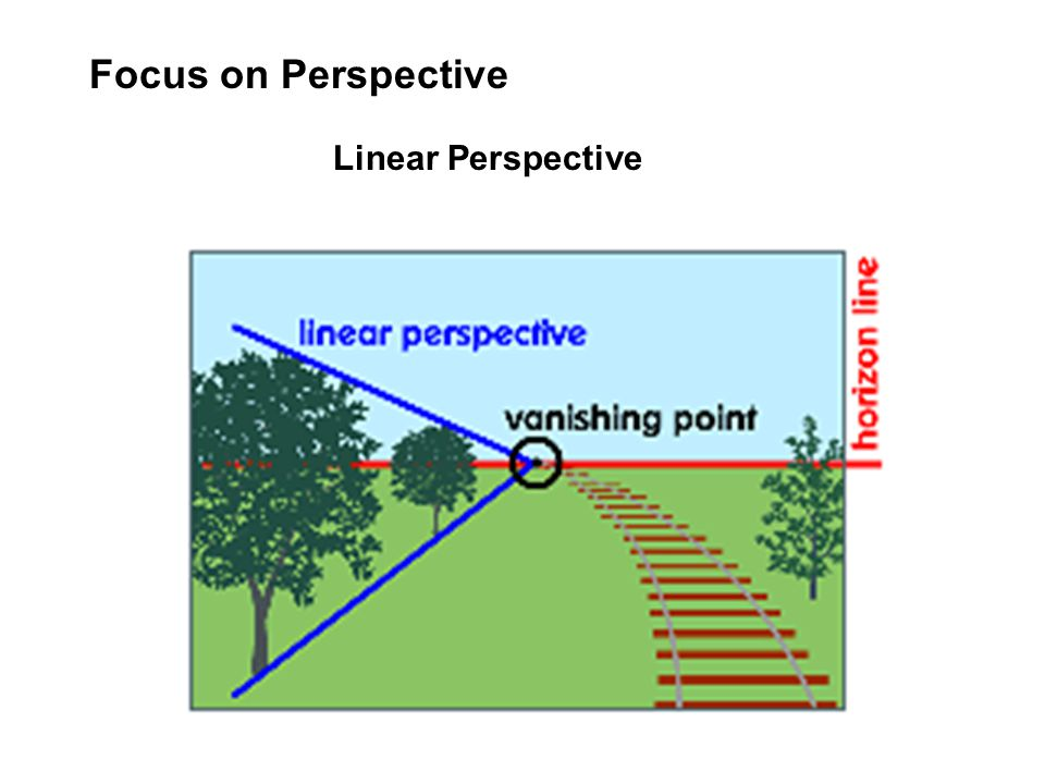 Focus on Perspective Linear Perspective