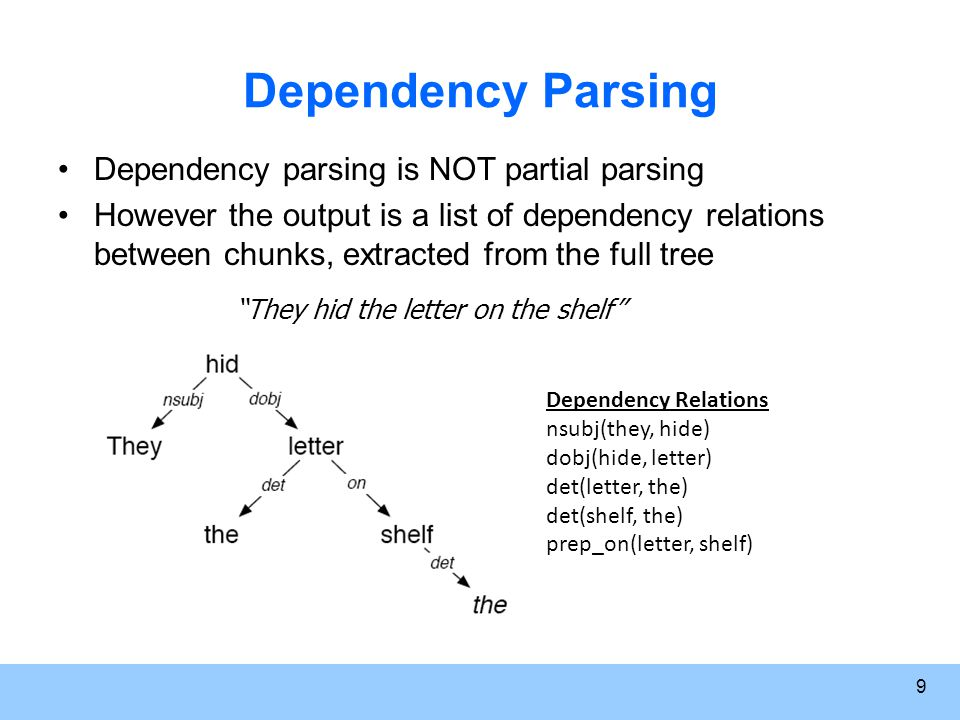 9 Dependency Parsing Dependency parsing is NOT partial parsing However the output is a list of dependency relations between chunks, extracted from the full tree They hid the letter on the shelf Dependency Relations nsubj(they, hide) dobj(hide, letter) det(letter, the) det(shelf, the) prep_on(letter, shelf)
