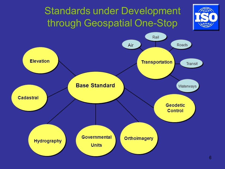 6 Base Standard Transportation Elevation Cadastral Hydrography Governmental Units Orthoimagery Geodetic Control Air Rail Roads Waterways Transit Standards under Development through Geospatial One-Stop