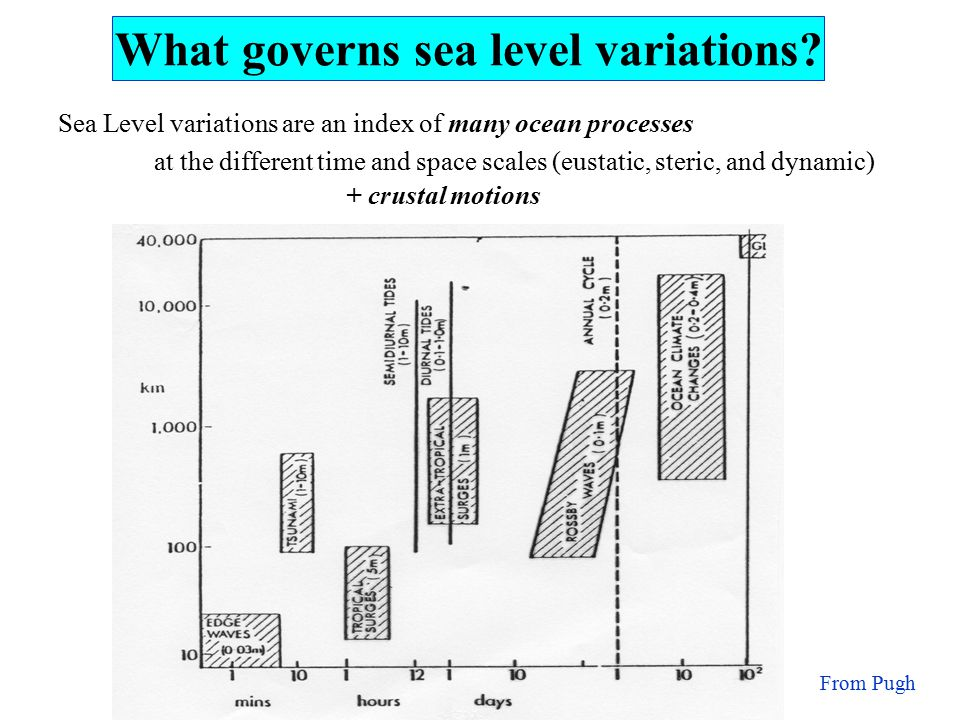 Sea Level variations are an index of many ocean processes at the different time and space scales (eustatic, steric, and dynamic) + crustal motions From Pugh What governs sea level variations