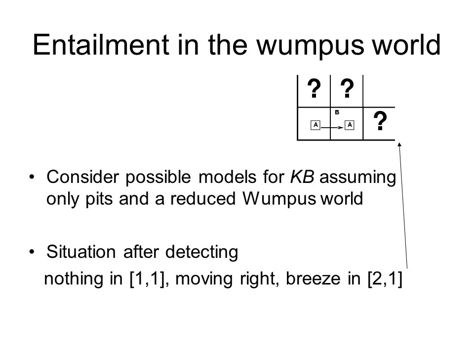 Entailment in the wumpus world Consider possible models for KB assuming only pits and a reduced Wumpus world Situation after detecting nothing in [1,1], moving right, breeze in [2,1]