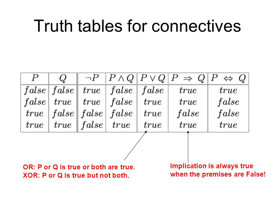 Truth tables for connectives OR: P or Q is true or both are true.