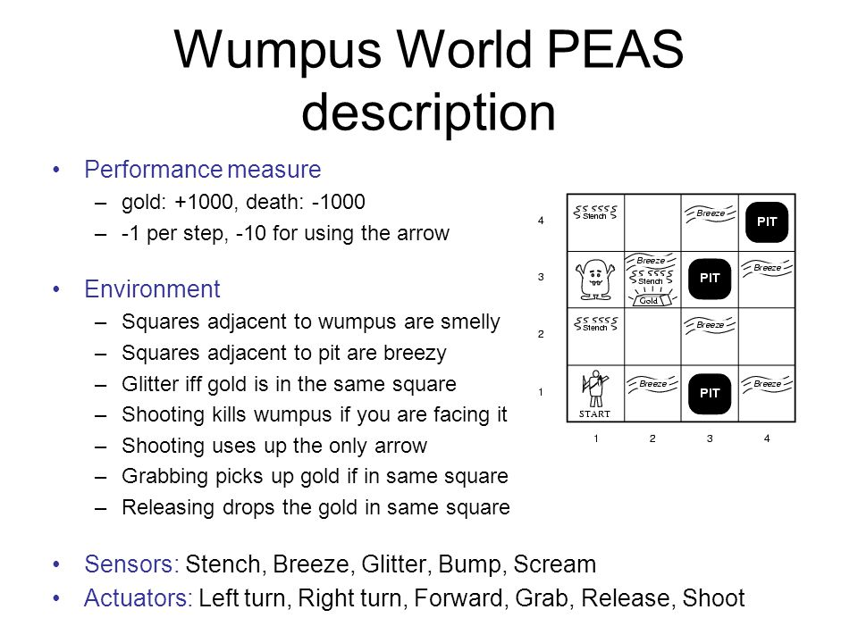 Wumpus World PEAS description Performance measure –gold: +1000, death: –-1 per step, -10 for using the arrow Environment –Squares adjacent to wumpus are smelly –Squares adjacent to pit are breezy –Glitter iff gold is in the same square –Shooting kills wumpus if you are facing it –Shooting uses up the only arrow –Grabbing picks up gold if in same square –Releasing drops the gold in same square Sensors: Stench, Breeze, Glitter, Bump, Scream Actuators: Left turn, Right turn, Forward, Grab, Release, Shoot
