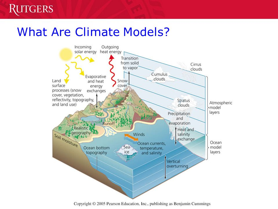 What Are Climate Models