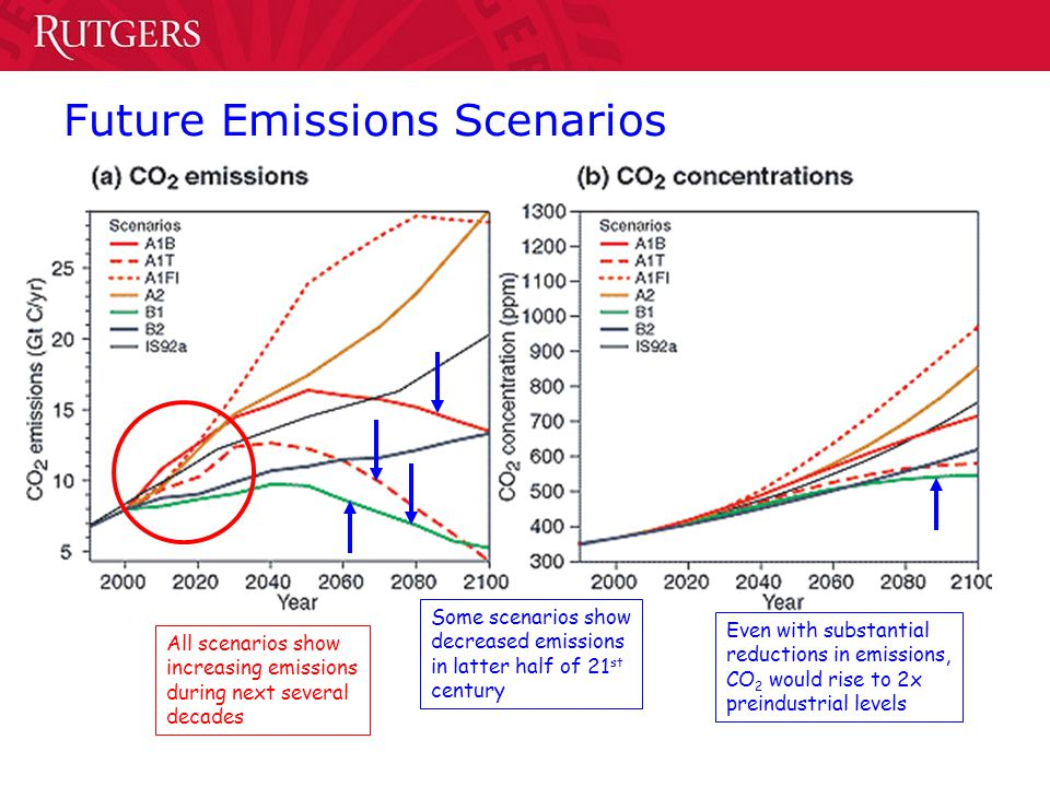 Future Emissions Scenarios All scenarios show increasing emissions during next several decades Some scenarios show decreased emissions in latter half of 21 st century Even with substantial reductions in emissions, CO 2 would rise to 2x preindustrial levels