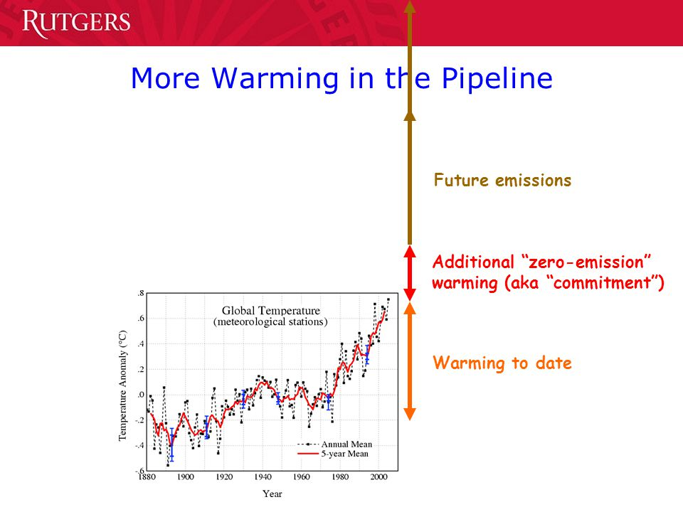 More Warming in the Pipeline Warming to date Additional zero-emission warming (aka commitment ) Future emissions