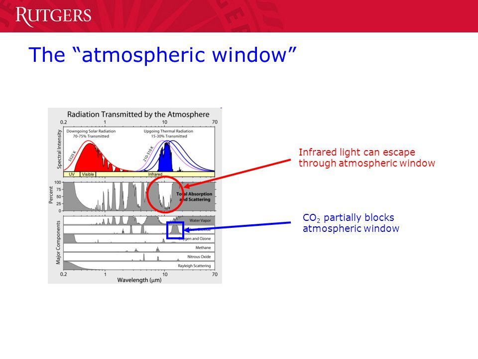 The atmospheric window Infrared light can escape through atmospheric window CO 2 partially blocks atmospheric window