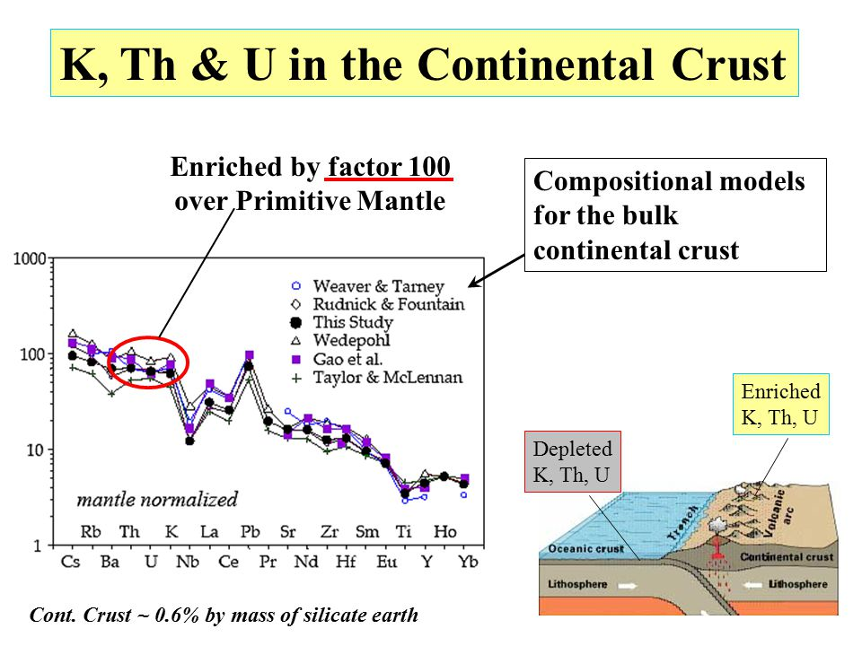 K, Th & U in the Continental Crust Enriched by factor 100 over Primitive Mantle Compositional models for the bulk continental crust Depleted K, Th, U Enriched K, Th, U Cont.