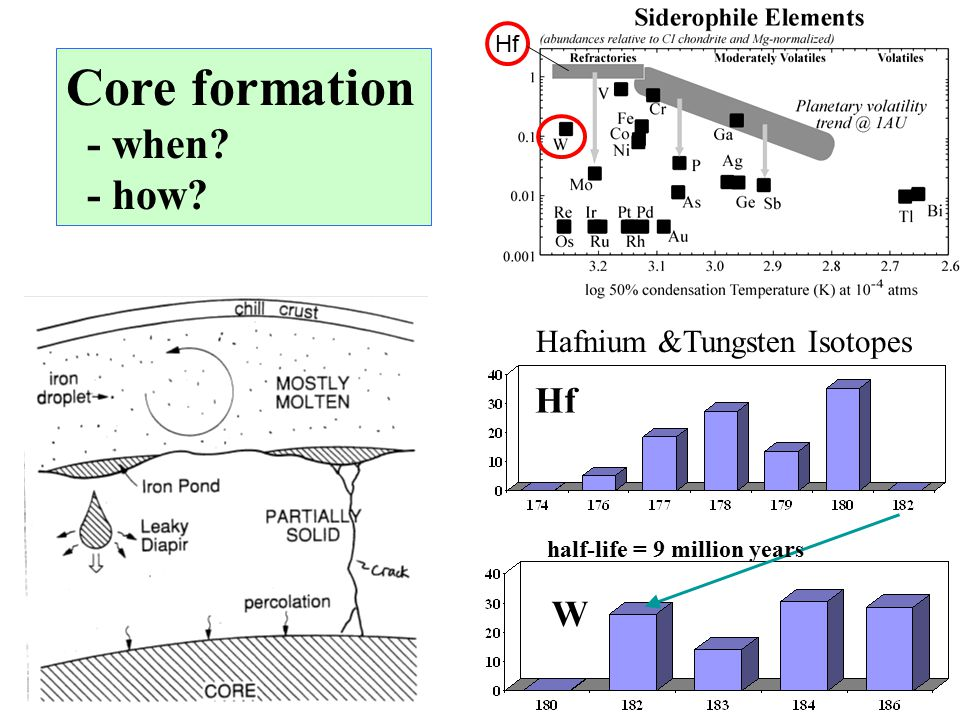 Hf Hafnium &Tungsten Isotopes Hf W half-life = 9 million years Core formation - when - how