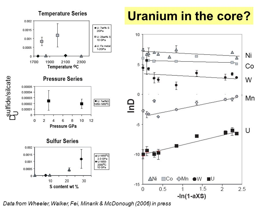 U D sulfide/silcate Uranium in the core.
