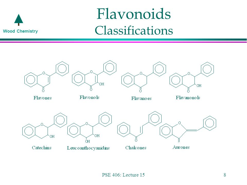 Wood Chemistry PSE 406: Lecture 158 Flavonoids Classifications