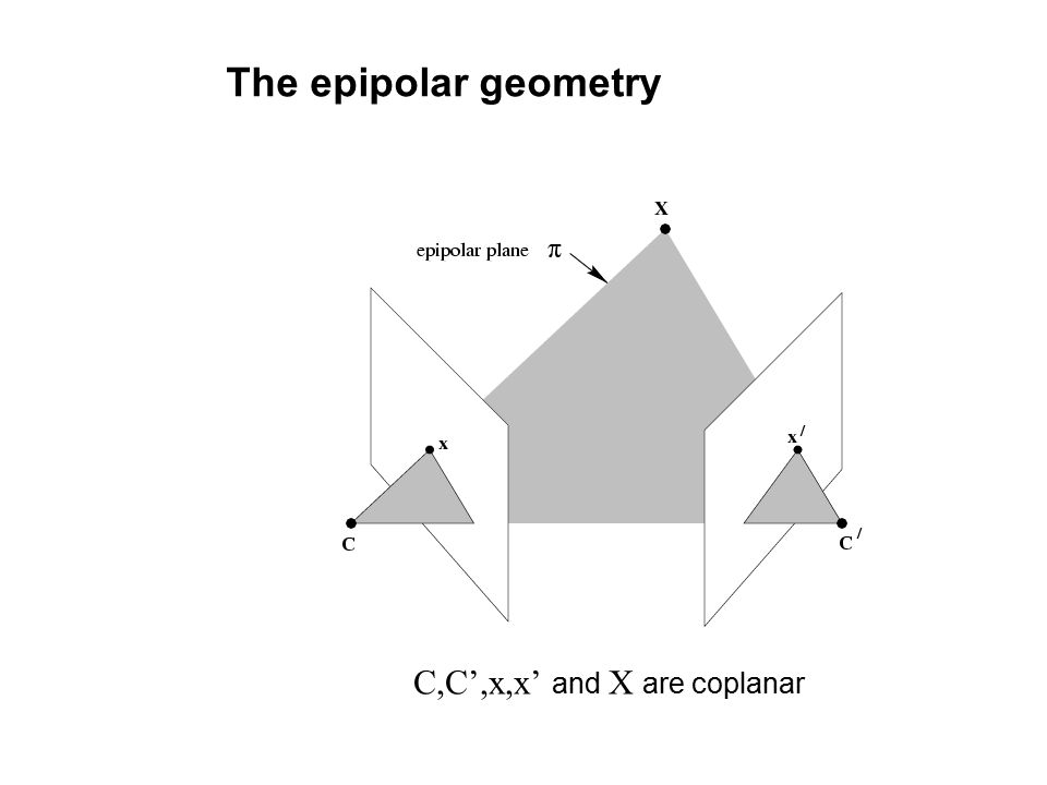 The epipolar geometry C,C',x,x' and X are coplanar