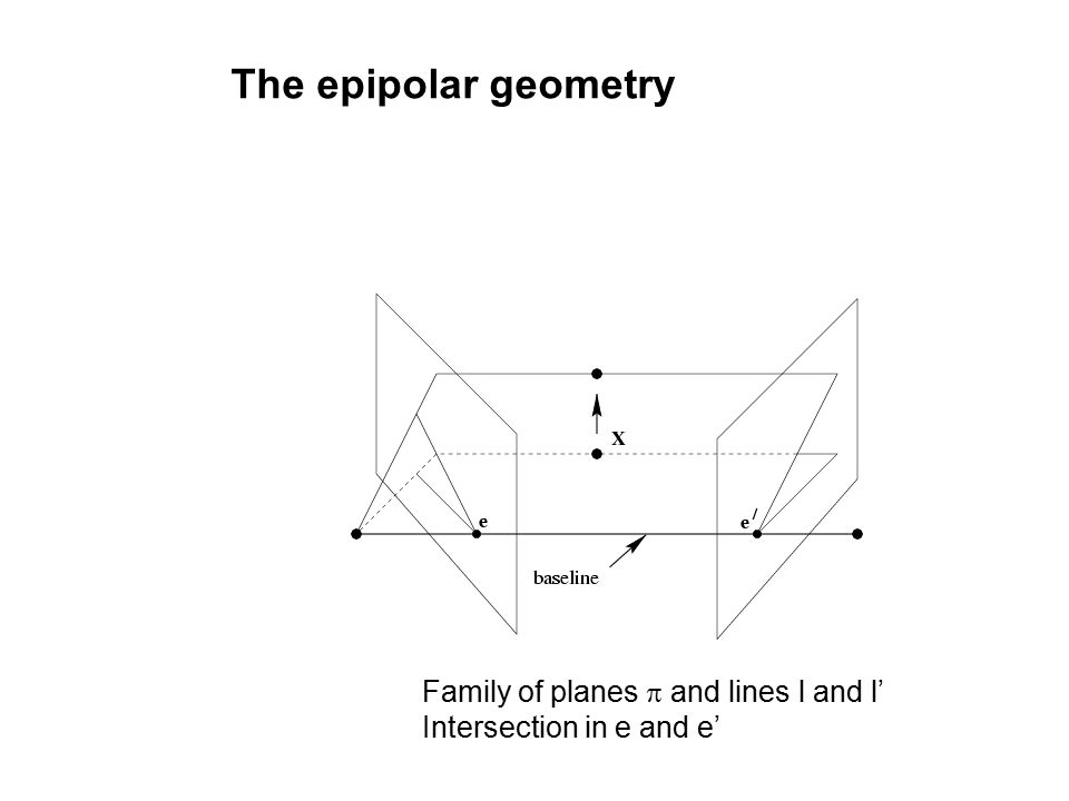 The epipolar geometry Family of planes  and lines l and l' Intersection in e and e'