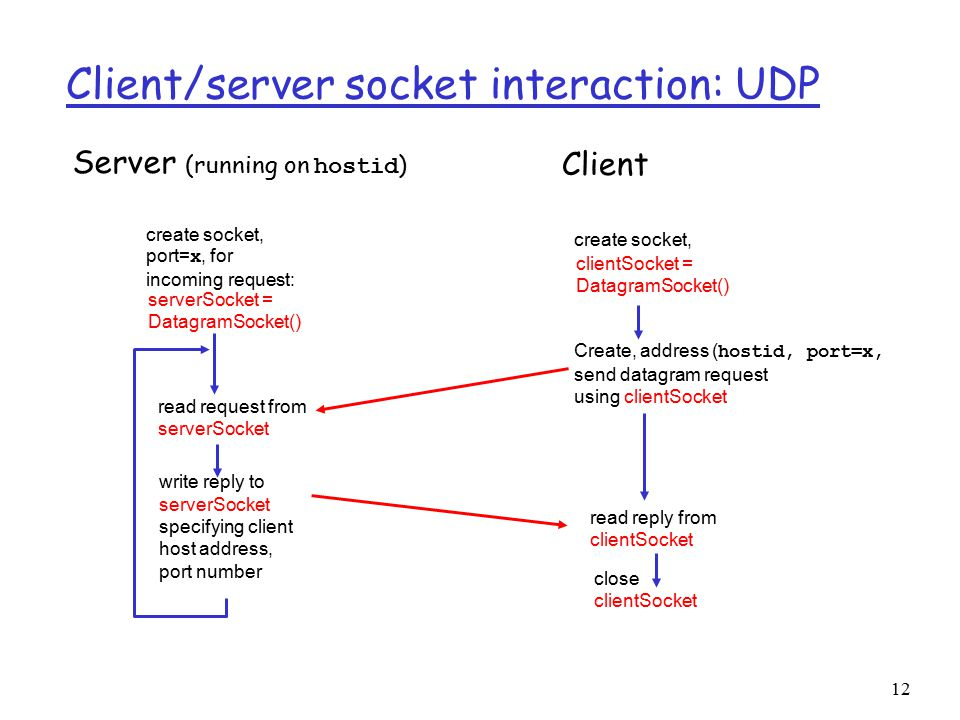 12 Client/server socket interaction: UDP close clientSocket Server (running on hostid ) read reply from clientSocket create socket, clientSocket = DatagramSocket() Client Create, address ( hostid, port=x, send datagram request using clientSocket create socket, port= x, for incoming request: serverSocket = DatagramSocket() read request from serverSocket write reply to serverSocket specifying client host address, port number